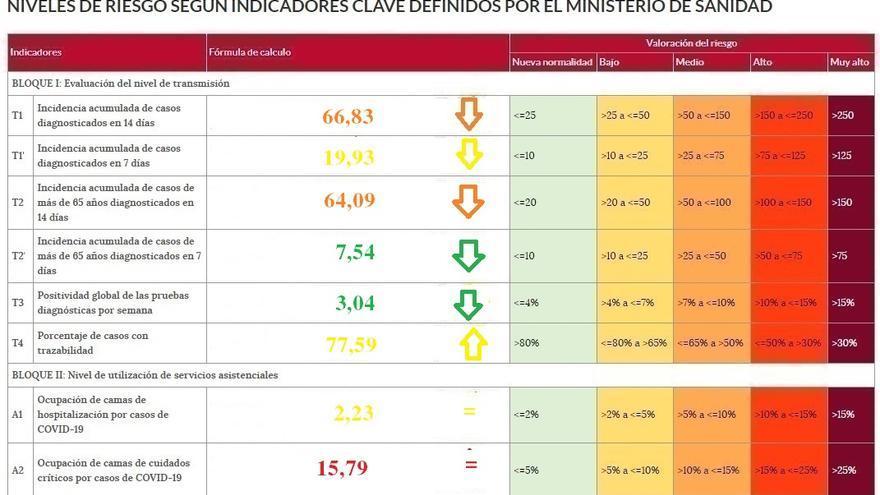 Zamora, en riesgo bajo en la mayoría de los indicadores del coronavirus