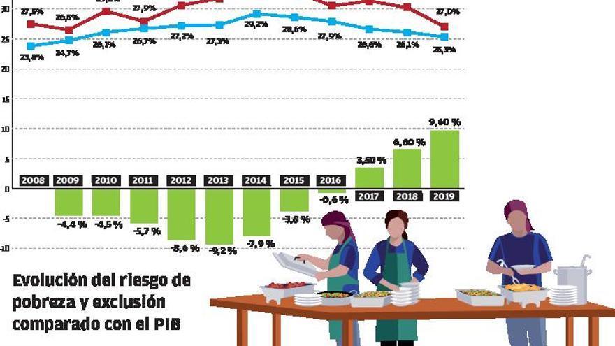 Más de medio millón de valencianos vive con menos de 500 euros al mes