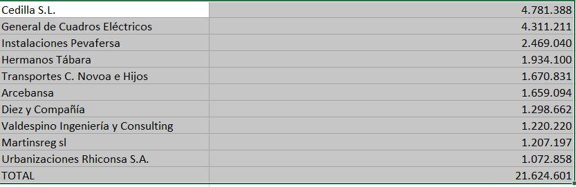 Listado de los grandes morosos con Hacienda en 2021 en Zamora
