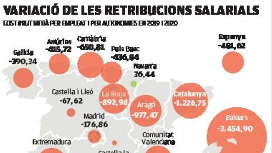 Les empreses catalanes gasten 1.200 euros menys per treballador per la Covid
