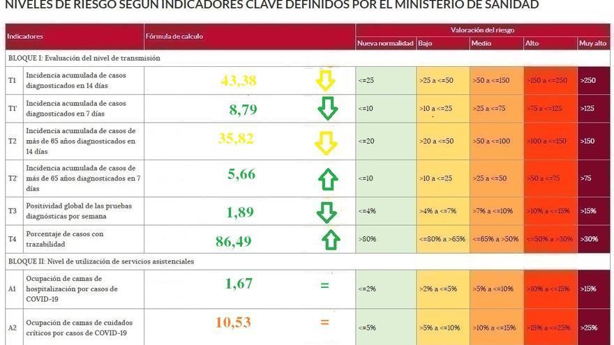 Zamora, la provincia que mejor controlado tiene el coronavirus
