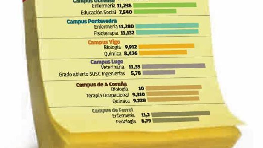 Trece grados universitarios más agotan sus plazas para el cuarto turno de matrícula