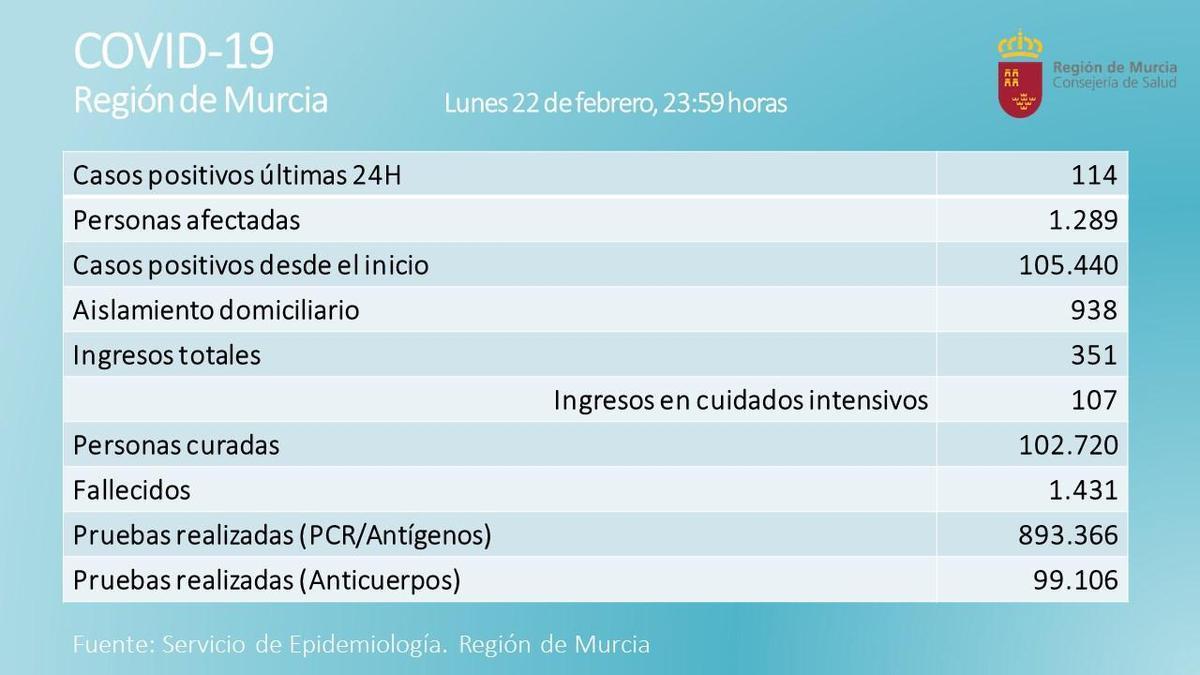Balance de la incidencia de coronavirus en la Región del lunes 23 de febrero