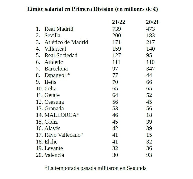 Tabla del límite salarial de los equipos de Primera División.