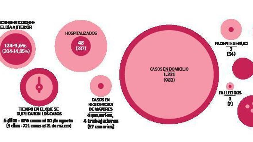 Sanidade espera que los contagios de Covid en el área de A Coruña se estabilicen esta semana