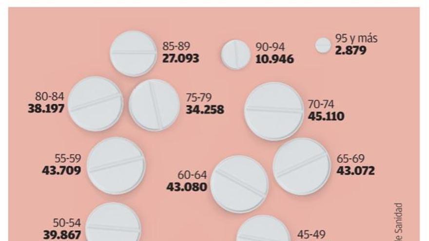 Casi 20.000 niños gallegos de menos de 15 años ya consumen tranquilizantes