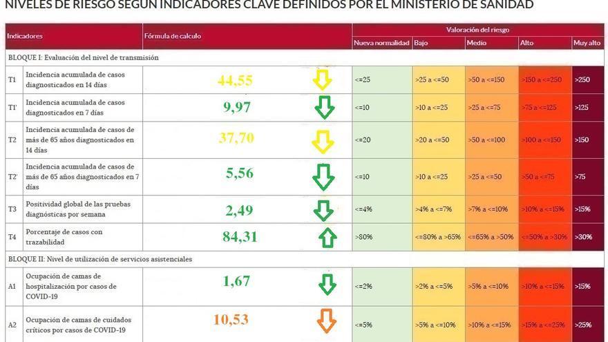 La incidencia del coronavirus baja de los 50 casos en Zamora