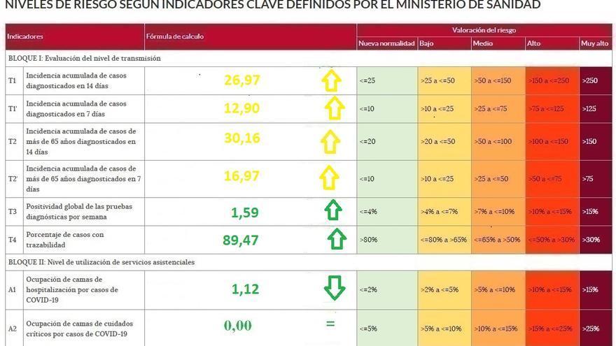 La incidencia del coronavirus en Zamora vuelve a los niveles de riesgo