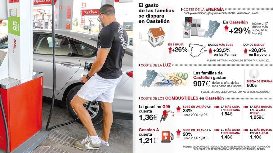 Luz, gas y gasolina, más caros que hace un año, complican a los hogares de Castellón