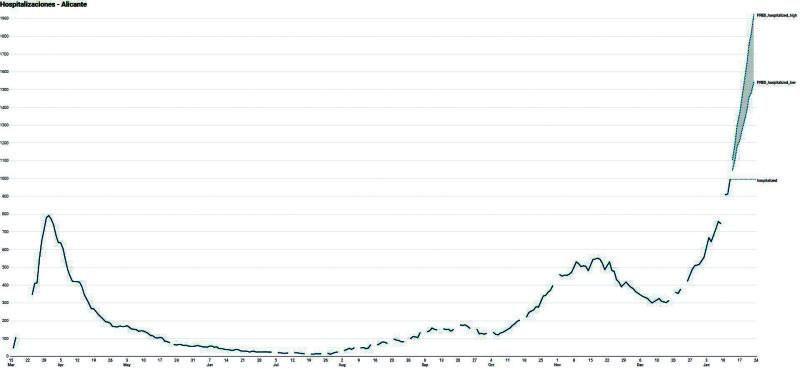 Gráfico sobre la proyección de las hospitalizaciones en la provincia de Alicante en los próximos siete días.  | INFORMACIÓN
