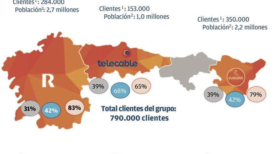 """Euskaltel plantea """"estabilizar"""" sus clientes en su mercado tradicional"""