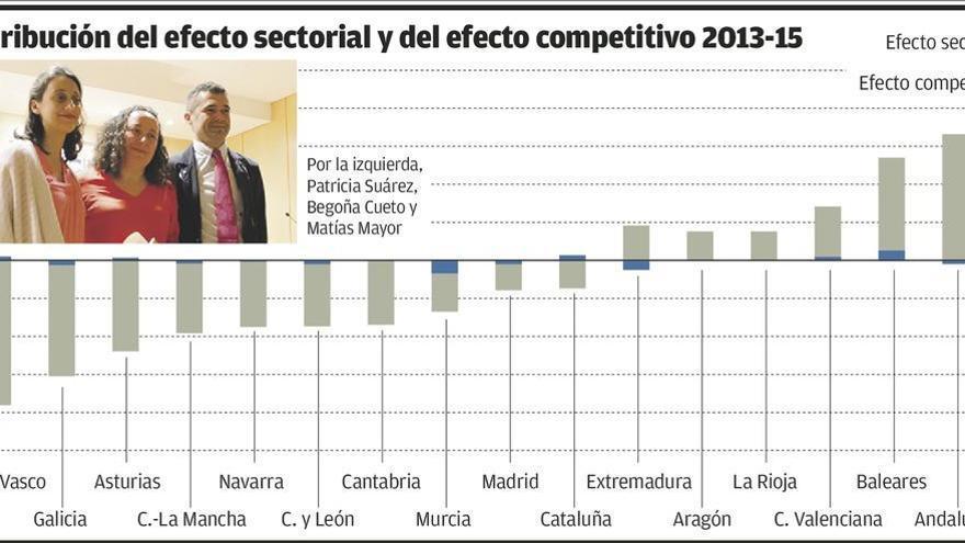 Asturias está a la cola en recuperación de empleo por su falta de especialización