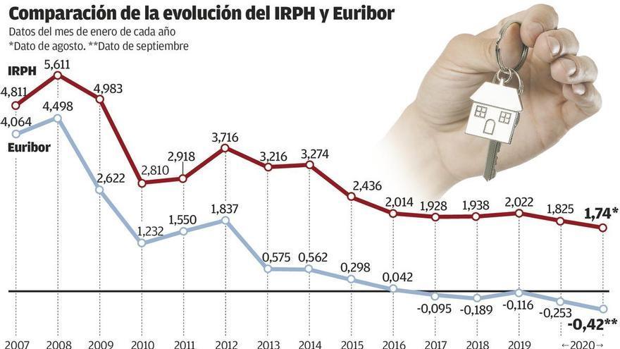 El Supremo no ve abuso en las hipotecas ligadas al IRPH, que afectan a unos 20.000 asturianos