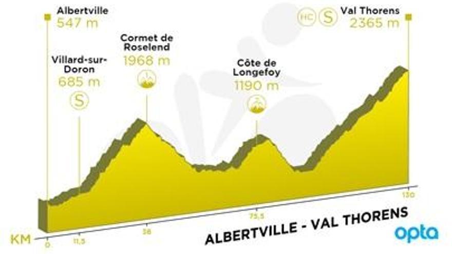 Recorrido y perfil de la etapa 20 del Tour de Francia