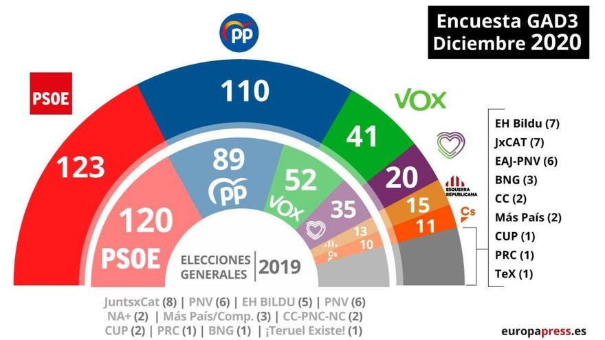 El PSOE ganaría las elecciones generales en Andalucía y el PP recuperaría dos escaños