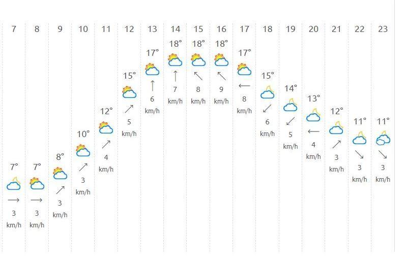 El tiempo en Valencia para este lunes, definido por horas.