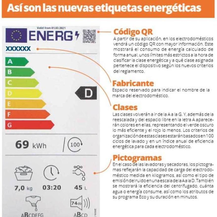 Fomentar la fabricación de electrodomésticos eficientes