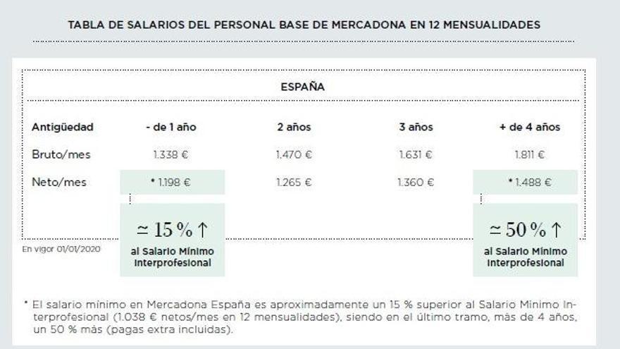 El sueldo de los trabajadores de Mercadona: cuánto cobran los empleados de la cadena de supermercados.