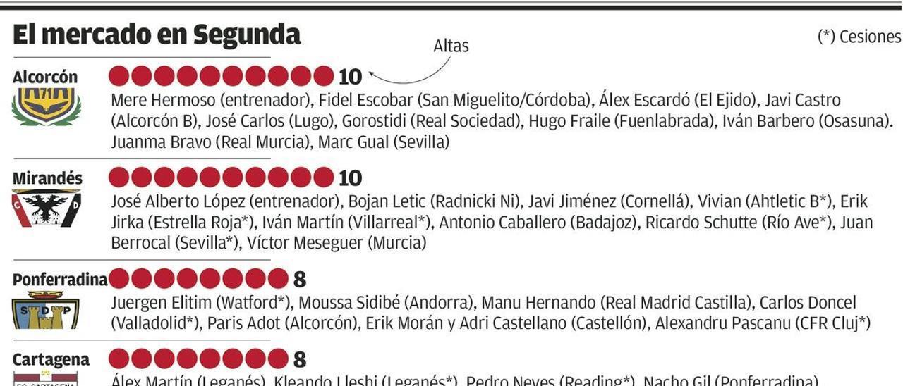 Sporting y Mallorca, únicos sin fichajes en Segunda a nueve días de iniciar la Liga