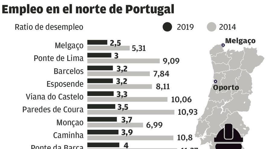 Siete de cada diez municipios del norte de Portugal alcanzan el pleno empleo técnico