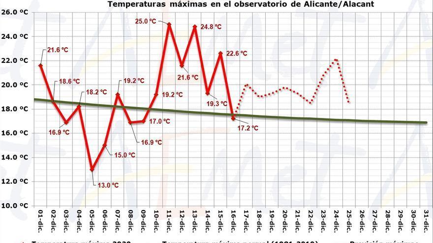 Meteorología prevé una Navidad primaveral tras un otoño cálido y seco