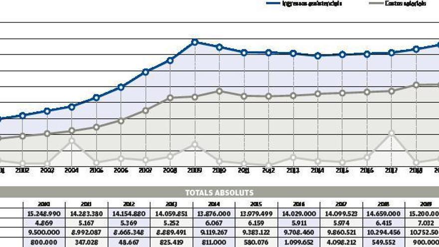 Sant Andreu Salut va assolir el 2020 el  seu rècord de facturació: 17,6 milions