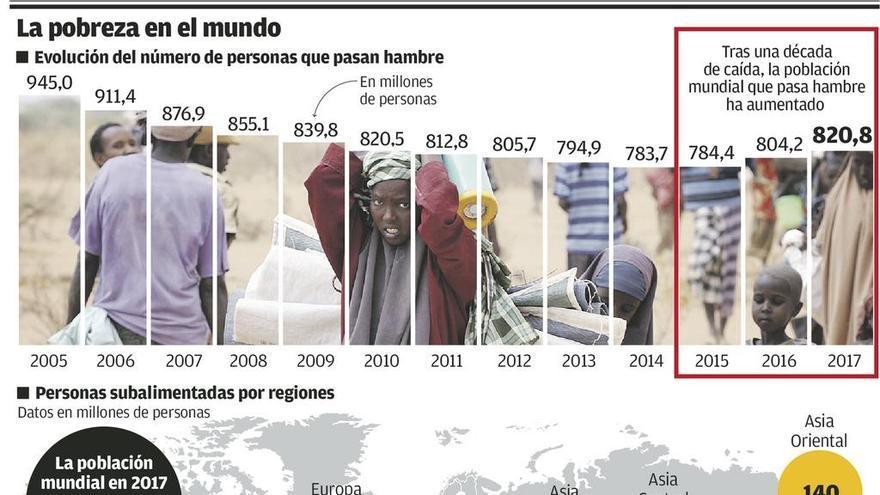 Sube por tercer año consecutivo el número de personas que sufren hambre en el mundo