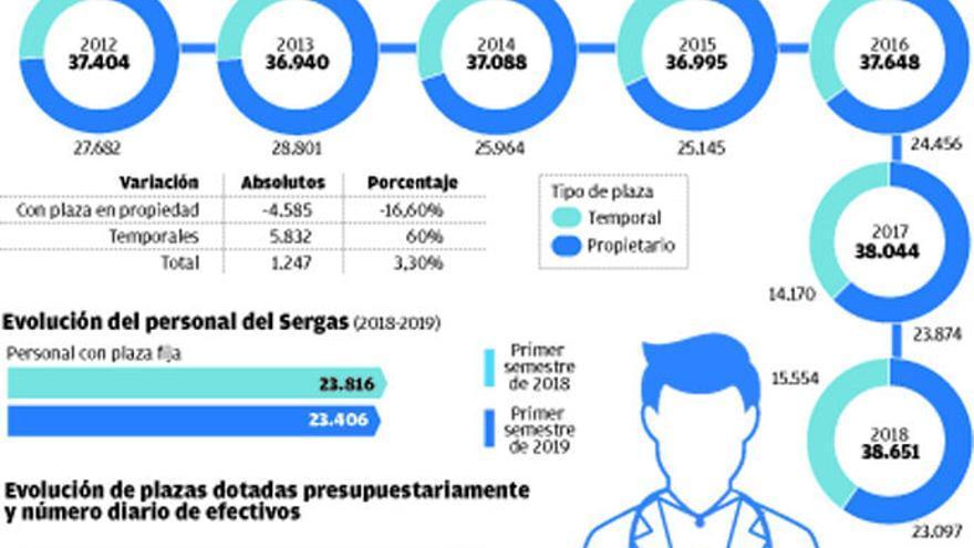 La contratación temporal se dispara en el Sergas y afecta ya al 40% de su plantilla
