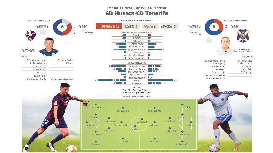Directo: SD Huesca - CD Tenerife (1-2)