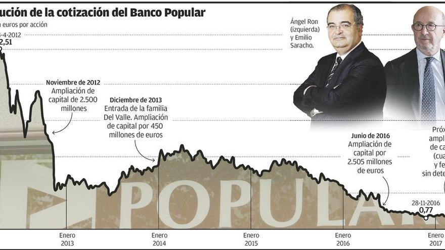 El Popular cede casi el 20% de su valor en dos días y Del Valle pierde 84 millones