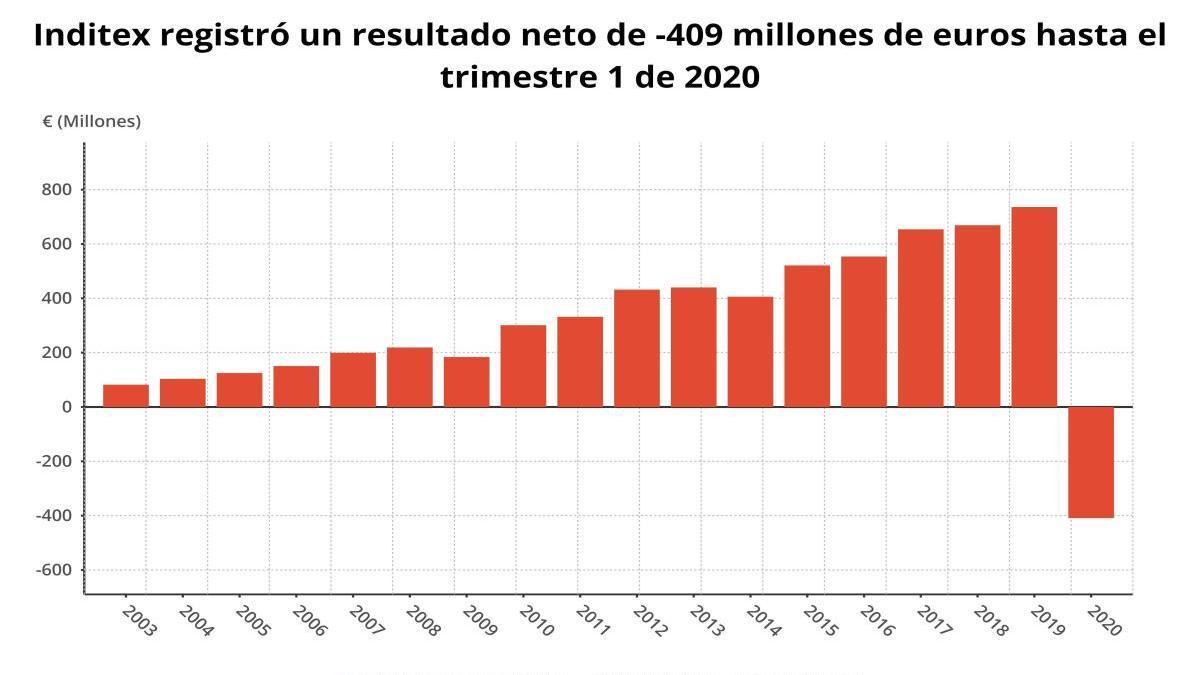 Inditex pierde 409 millones en plena pandemia del coronavirus