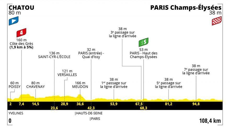Etapa 21 del Tour de Francia 2021: recorrido, perfil y horario de hoy