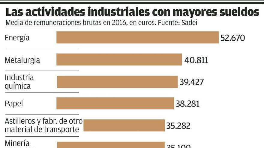 La industria energética, la que paga mejores salarios en Asturias