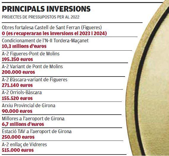 Principals inversions per al 2022