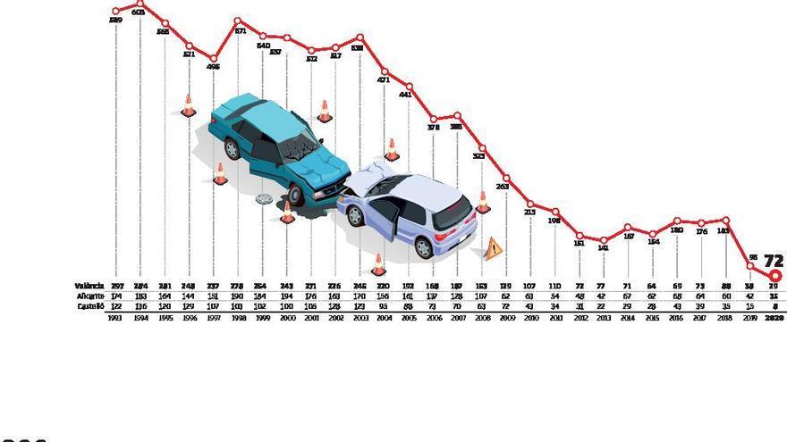 La pandemia reduce las muertes por accidente de tráfico a mínimos históricos
