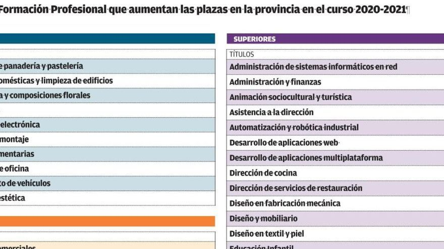 La oferta de FP aumenta un 20% en la provincia y refuerza los sectores sanitarios y digital