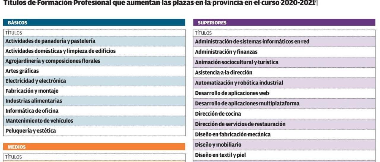 Títulos de Formación Profesional que aumentan las plazas en la provincia en el curso 2020-2021.