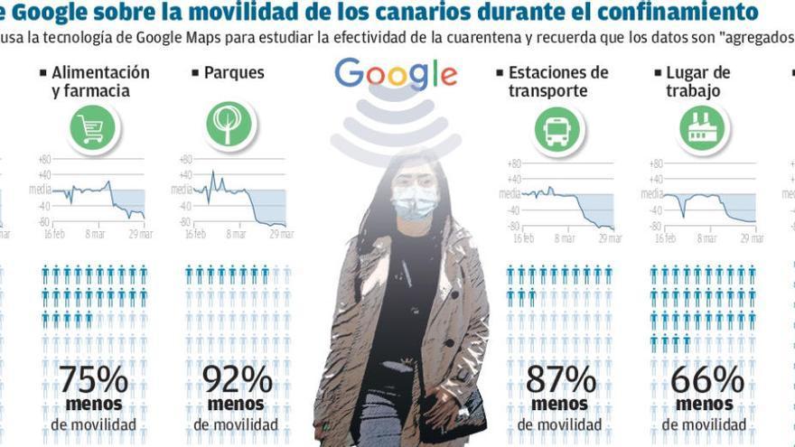 La afluencia a los comercios cae un 94% en Canarias durante el confinamiento