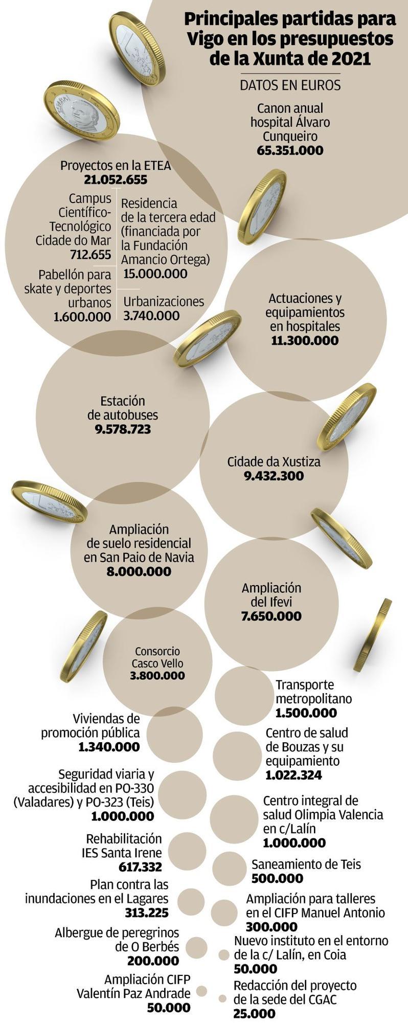 Principales partidas para Vigo en los presupeustos de la Xunta de 2021