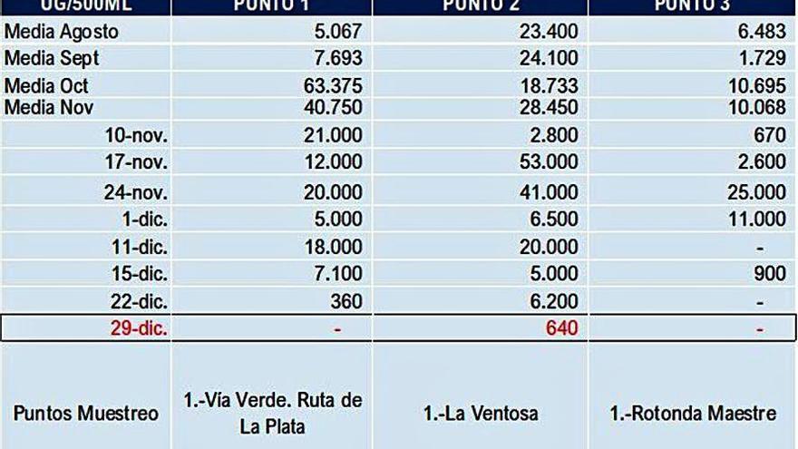 La carga COVID en las aguas residuales de Benavente continúa en descenso