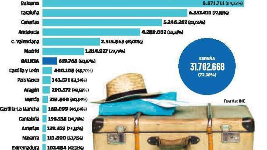 La ocupación hotelera cae un 51% en Galicia pero es la quinta comunidad con más viajeros