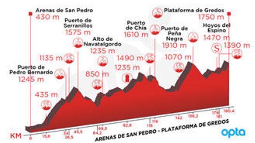 Recorrido y perfil de la etapa de hoy de la Vuelta:  Arenas de San Pedro - Plataforma de Gredos