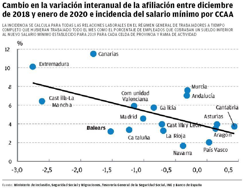 Cambio en la variación interanual de la afiliación entre diciembre de 2018 y enero de 2020 e incidencia del salario mínimo por CCAA