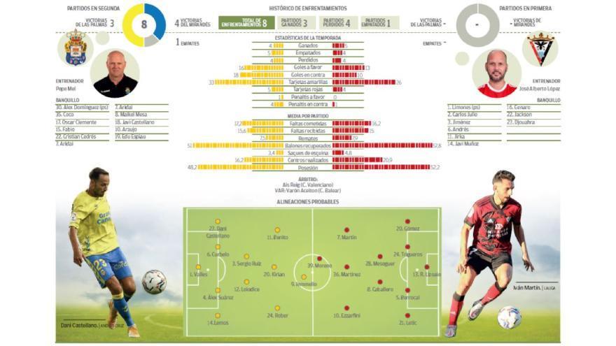 Revive el partido UD Las Palmas 0 - 2 CD Mirandés