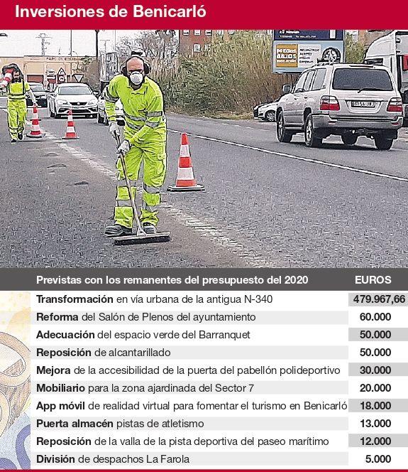 Gráfico con las principales inversiones de Benicarló a través de los remanentes.