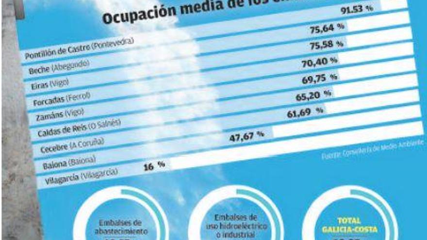 Los embalses gallegos encaran octubre con las reservas al 69% de su capacidad