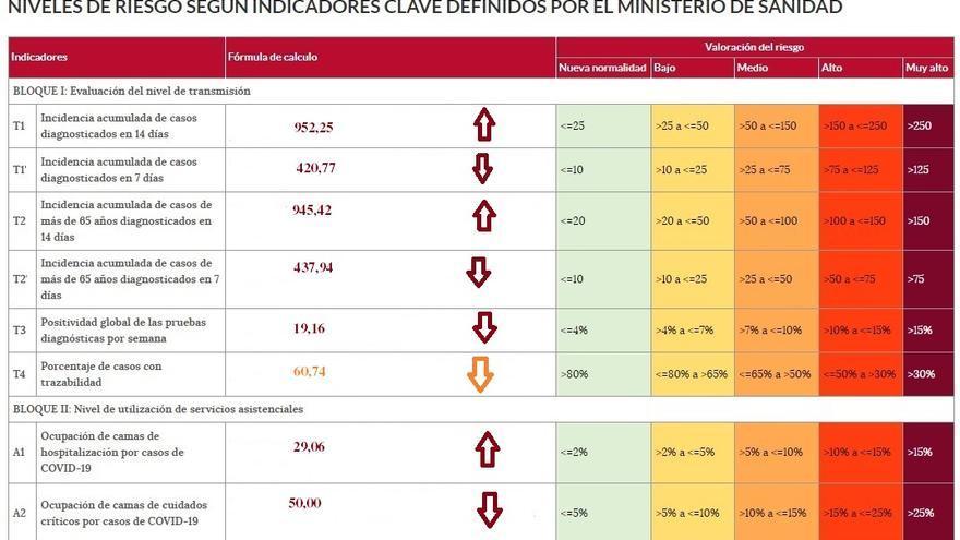 Semáforo COVID Zamora: Los niveles de riesgo siguen en máximos