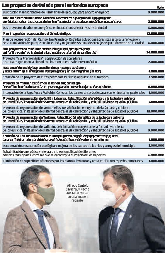 Oviedo solicitará 111 millones de los fondos europeos a través de 25 proyectos