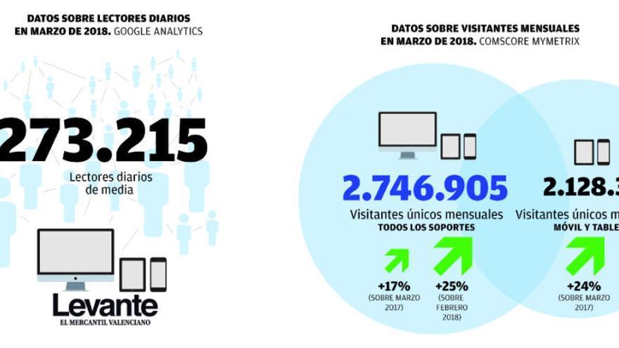 Récord histórico de audiencia de la edición digital de Levante-EMV en marzo
