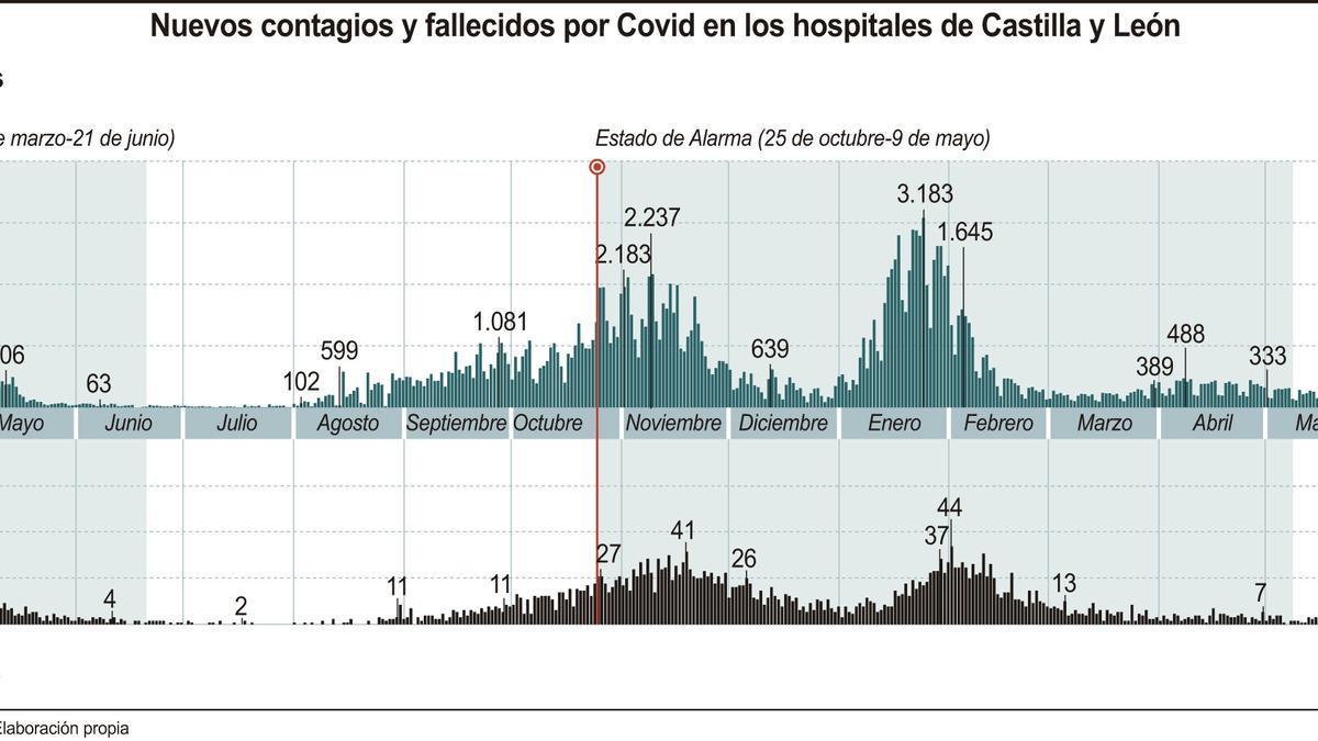 Nuevos contagios y fallecidos por coronavirus en los hospitales de Castilla y León